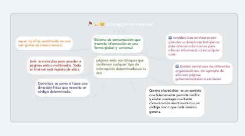 Mind Map: conceptos de internet