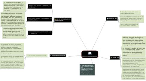 Mind Map: MODELOS DE SIMULACION