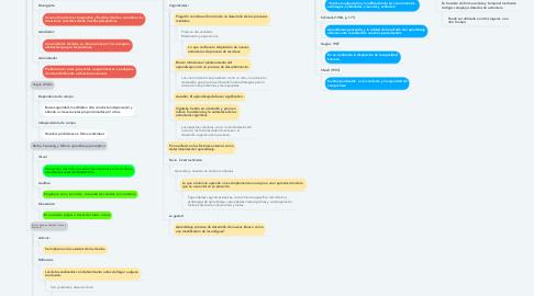 Mind Map: Fundamentos de Aprendizaje