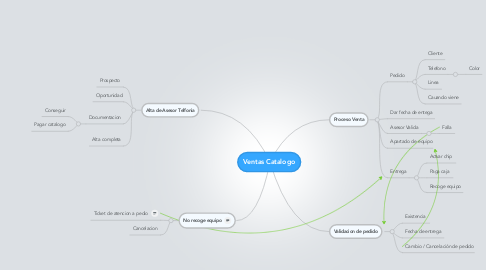 Mind Map: Ventas Catalogo
