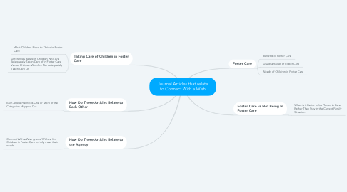 Mind Map: Journal Articles that relate to Connect With a Wish