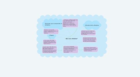 Mind Map: Que es la ofimática?