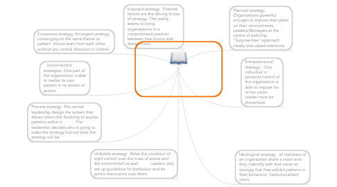 Mind Map: Strategy as a consistency process? (Emergent/deliberate process) (Mintzberg and Waters 1998)