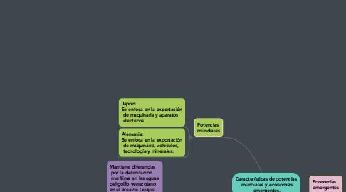 Mind Map: Movimientos de la independencia a la republica restaurada.