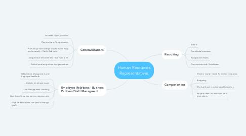 Mind Map: Human Resources Representatives