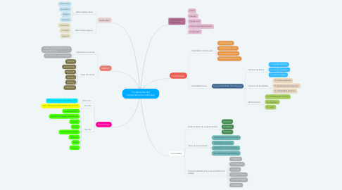 Mind Map: Fundamentos del comportamiento individual