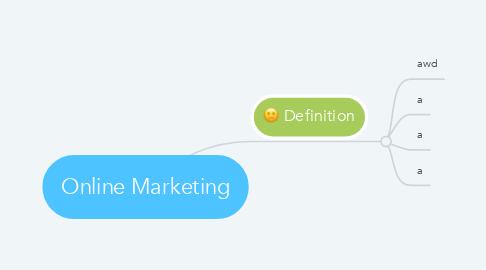 Mind Map: Online Marketing