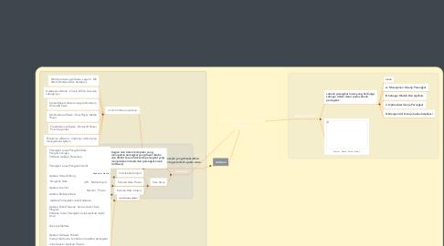 Mind Map: Sistem Operasi , Software, Hardware