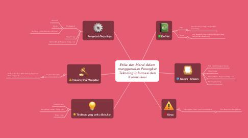 Mind Map: Etika dan Moral dalam menggunakan Perangkat Teknolog Informasi dan Komunikasi
