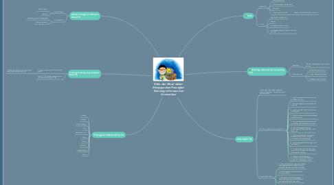 Mind Map: Etika dan Moral dalam Menggunakan Perangkat Teknologi Informasi dan Komunikasi