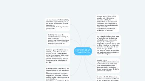 Mind Map: HISTORIA DE LA COMPUTACION
