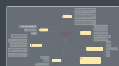 Mind Map: ETIKA DAN MORAL DALAM PENGGUNAAN TIK