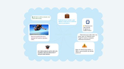 Mind Map: ZONA DE CONFORT