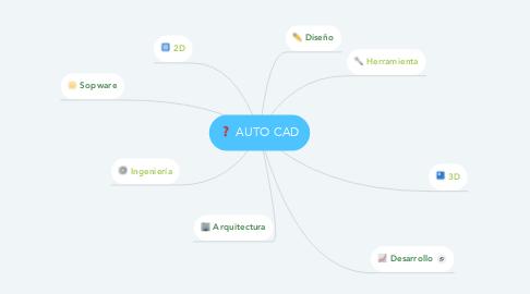 Mind Map: AUTO CAD