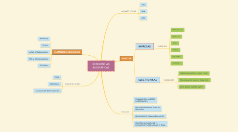Mind Map: REFERENCIAS BIOGRAFICAS