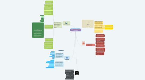 Mind Map: Redesigning Learning Spaces MakerSpaces