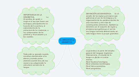 Mind Map: EL ORIGEN DE LA GRAMÁTICA.