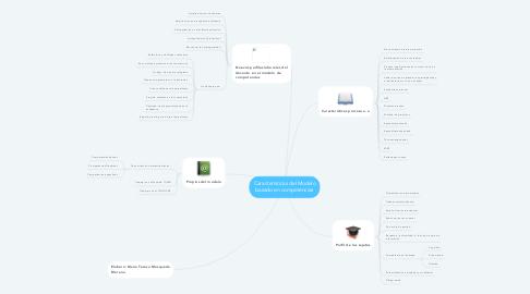 Mind Map: Características del Modelo basado en competencias