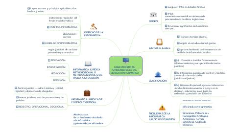 Mind Map: CARACTERÍSTICAS  FUNDAMENTALES DEL  DERECHO INFORMATICO