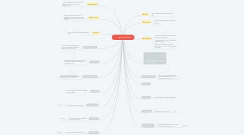 Mind Map: tipos de matices