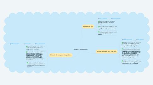 Mind Map: Modelos tecnológicos