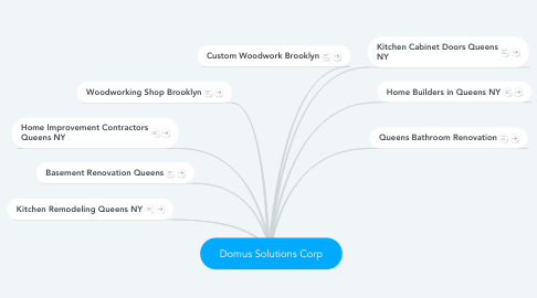 Mind Map: Domus Solutions Corp