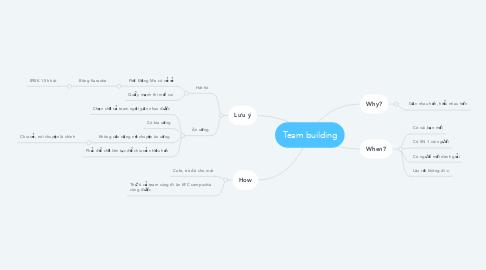 Mind Map: Team building
