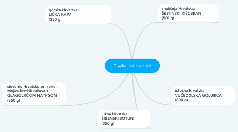 Mind Map: Tradicijski suveniri