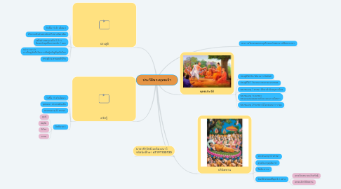 Mind Map: ประวัติพระพุทธเจ้า
