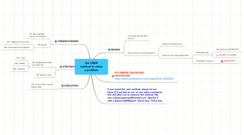 Mind Map: the USER method to solve a problem