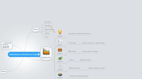 Mind Map: Administración de Datos en Excel