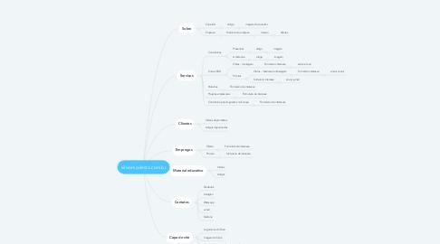 Mind Map: silviomodesto.com.br