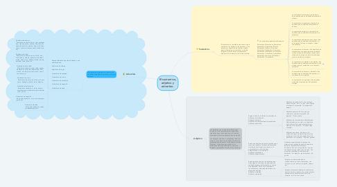 Mind Map: El sustantivo, adjetivo y adverbio.