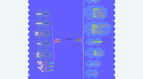 Mind Map: Phrase Verb