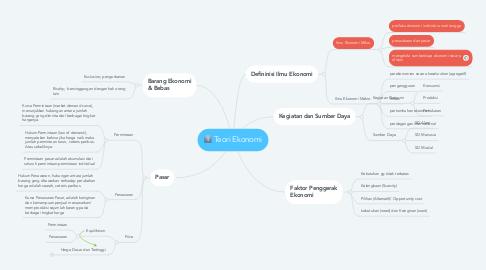 Mind Map: Teori Ekonomi