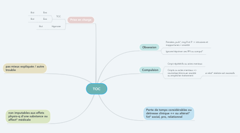 Mind Map: TOC