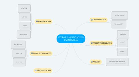 Mind Map: ETAPAS INVESTIGACIÓN ESTADÍSTICA
