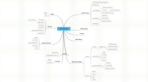 Mind Map: All Good Design
