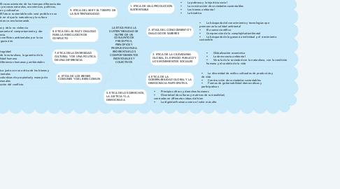 Mind Map: LA ETICA PARA LA SUSTENTABILIDAD SE NUTRE DE UN CONJUNTO DE PRECEPTOS, PRINCIPIOS Y PROPUESTAS PARA REORIENTAR LOS COMPORTAMIENTOS INDIVIDUALES Y COLECTIVOS