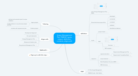 Mind Map: Scope Management Plan PMBOK inputs, output, definition, contents, aligns with