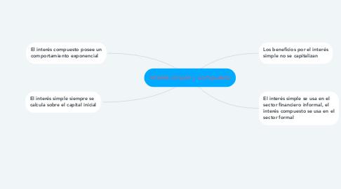 Mind Map: Interés simple y compuesto