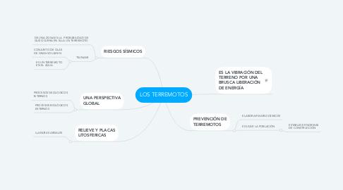 Mind Map: LOS TERREMOTOS