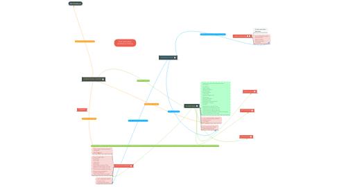 Mind Map: FCA Information Architecture & Flow