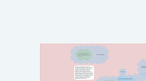 Mind Map: Ley de acceso a la información.