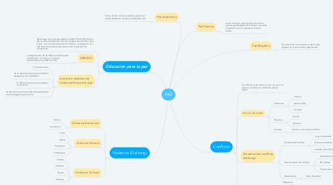 Mind Map: PAZ