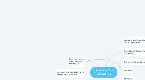 Mind Map: La Identidad Visual Corporativa