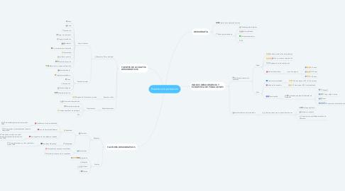 Mind Map: Estudios de población