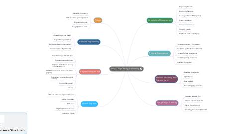 Mind Map: EWMC Engineering & Planning