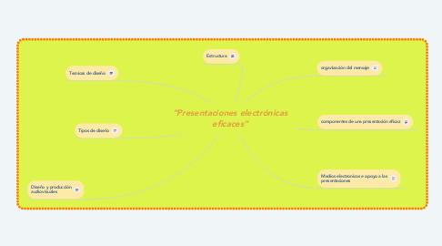 """Mind Map: """"Presentaciones electrónicas eficaces"""""""
