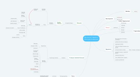 Mind Map: Mundo do Trabalho e Educação Profissional